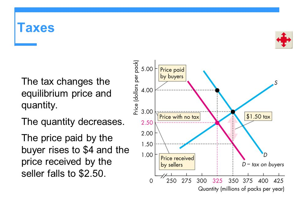 Taxes The tax changes the equilibrium price and quantity.