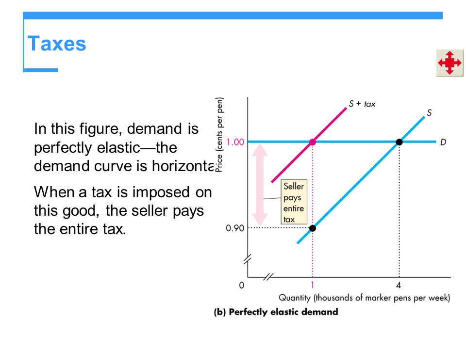 Taxes In this figure, demand is perfectly elastic—the demand curve is horizontal.