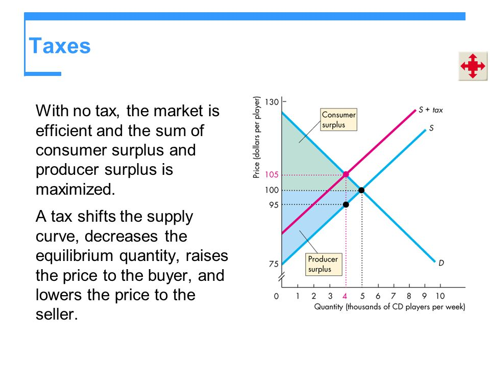 Taxes With no tax, the market is efficient and the sum of consumer surplus and producer surplus is maximized.
