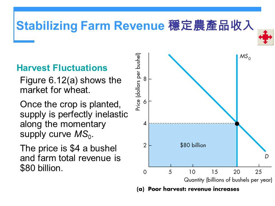 Stabilizing Farm Revenue 穩定農產品收入