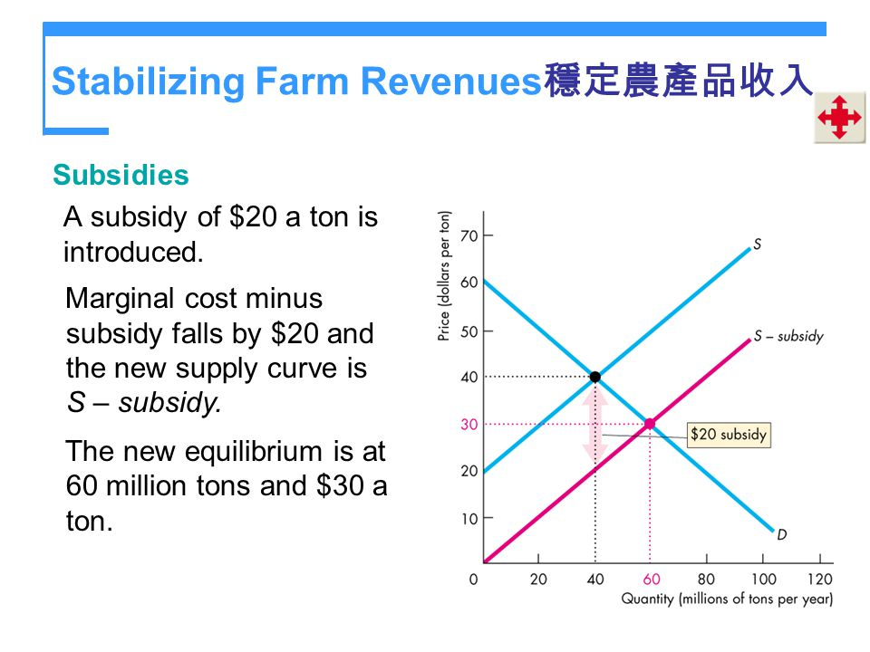 Stabilizing Farm Revenues穩定農產品收入