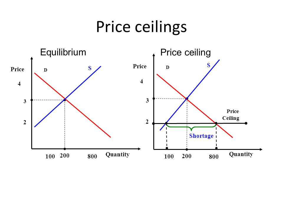 Price ceilings Equilibrium Price ceiling Quantity Price 2 200 800 100