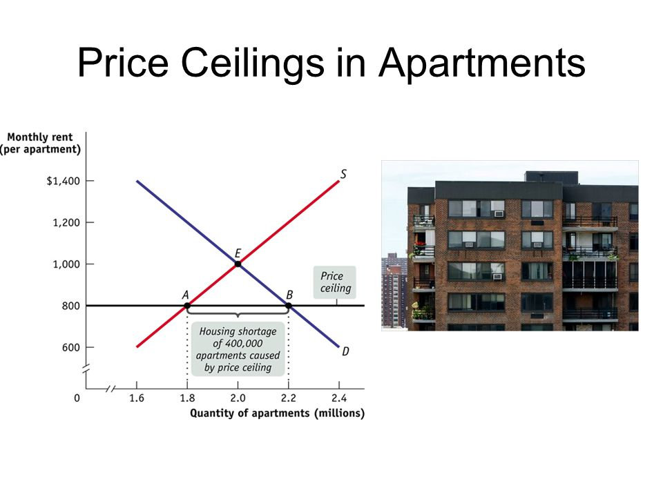 Price Ceilings in Apartments
