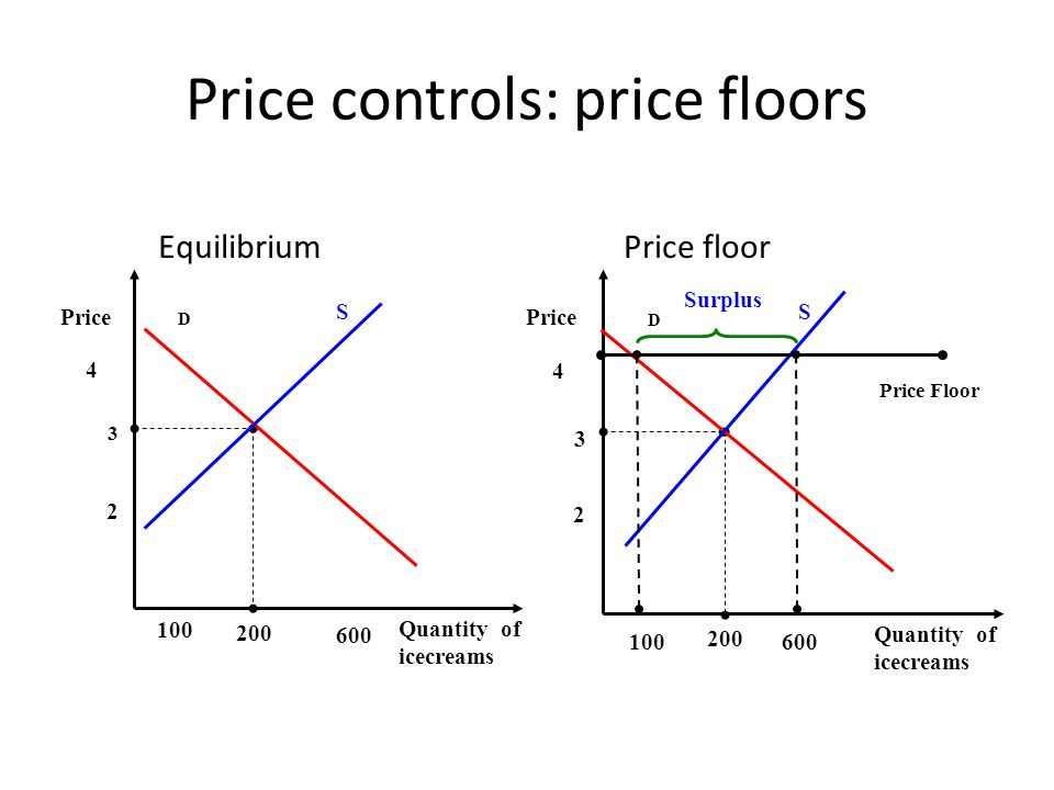 Price controls: price floors