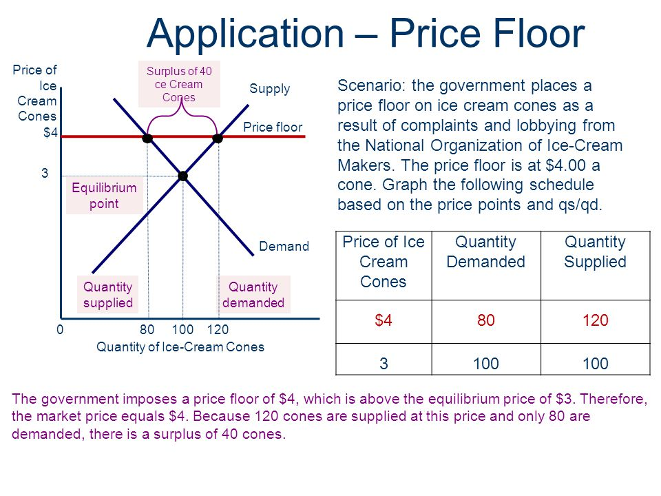 Application – Price Floor