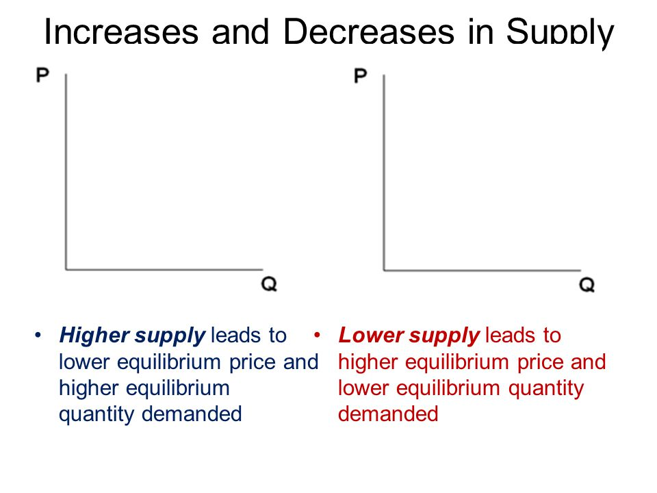 Increases and Decreases in Supply