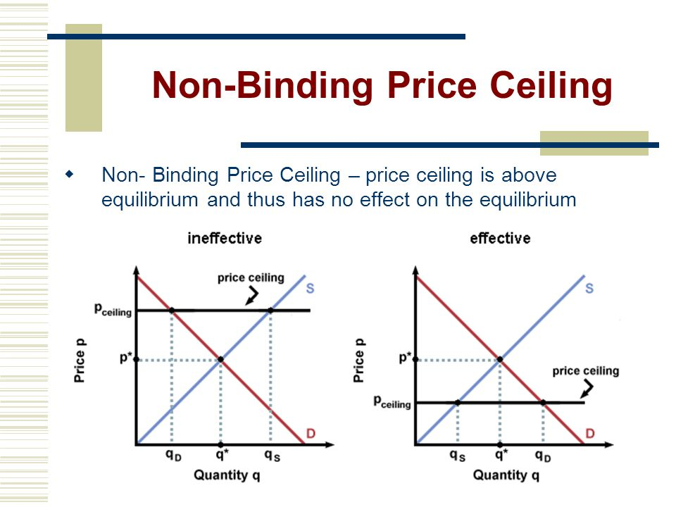 Non-Binding Price Ceiling