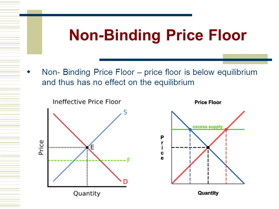 Non-Binding Price Floor