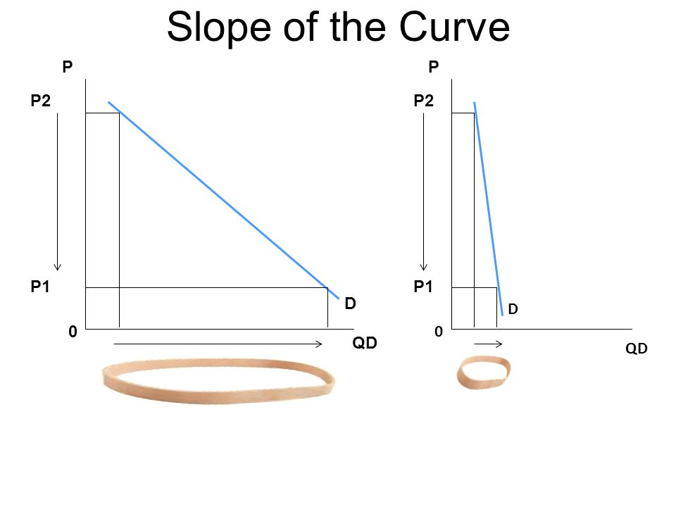 Slope of the Curve P P P2 P2 P1 P1 D D QD QD