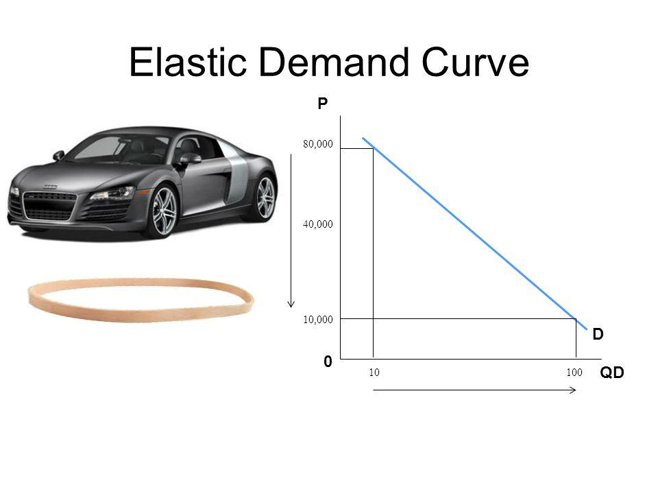 Elastic Demand Curve P 80,000 40,000 10,000 D 10 QD 100