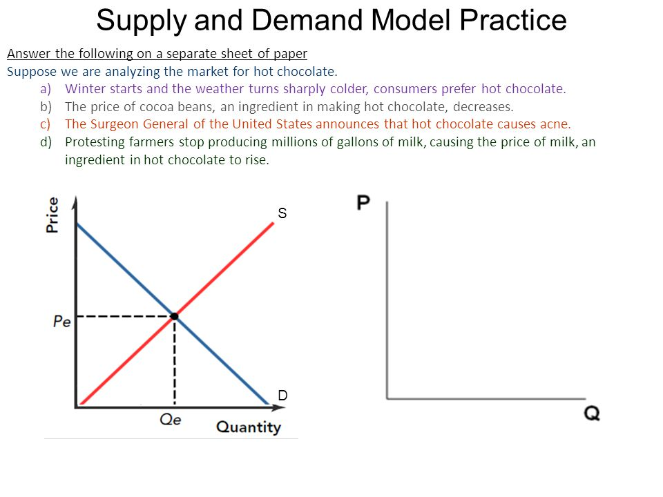Supply and Demand Model Practice