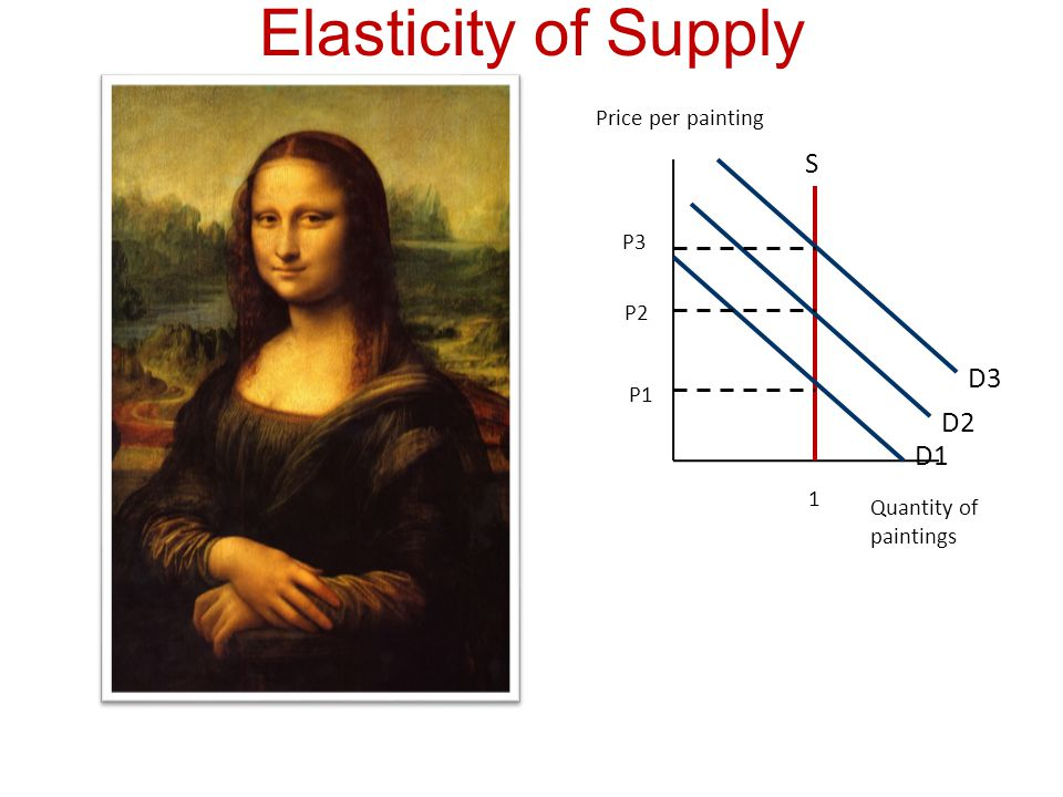 Elasticity of Supply S D3 D2 D1 Price per painting P3 P2 P1 1
