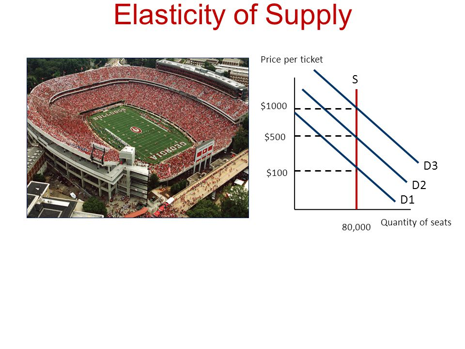 Elasticity of Supply S D3 D2 D1 Price per ticket $1000 $500 $100