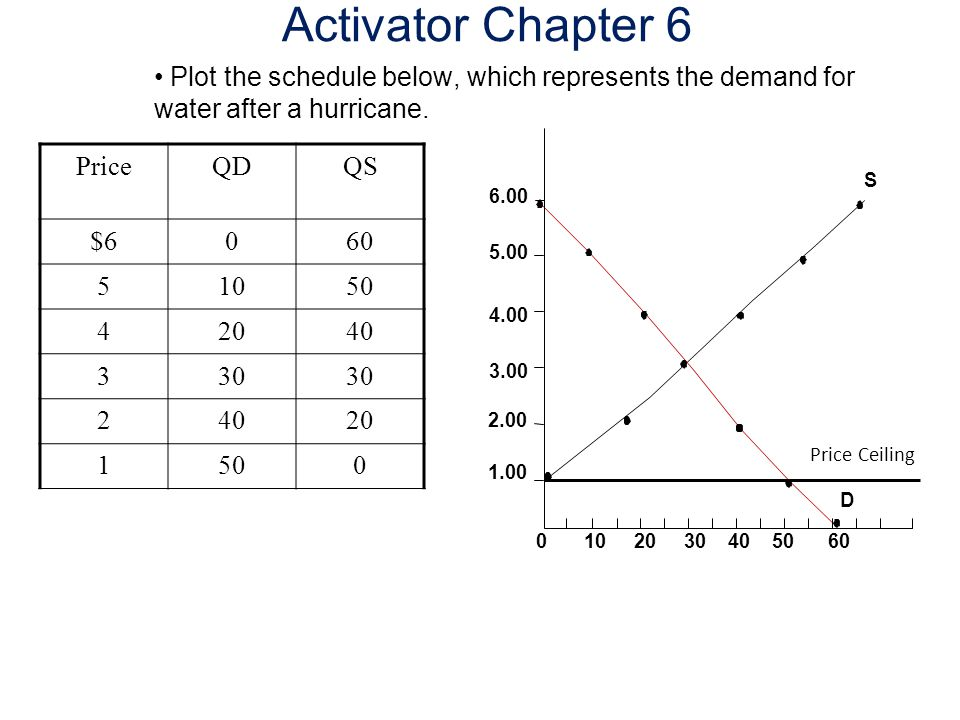 Activator Chapter 6 Plot the schedule below, which represents the demand for water after a hurricane.