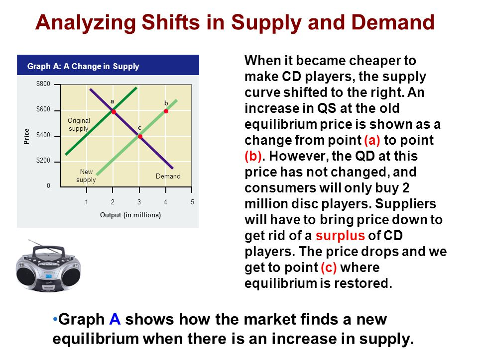 Analyzing Shifts in Supply and Demand