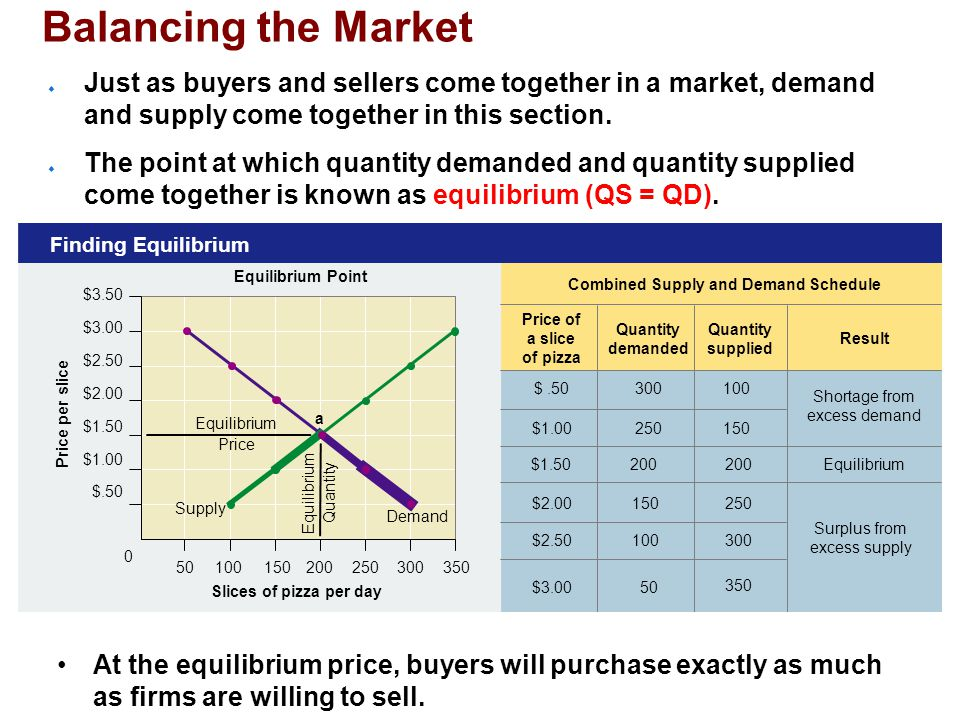 Price of a slice of pizza Combined Supply and Demand Schedule