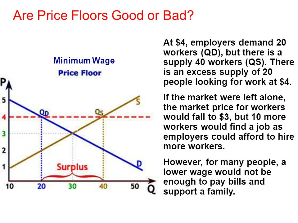 Are Price Floors Good or Bad