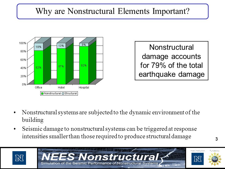 Why are Nonstructural Elements Important
