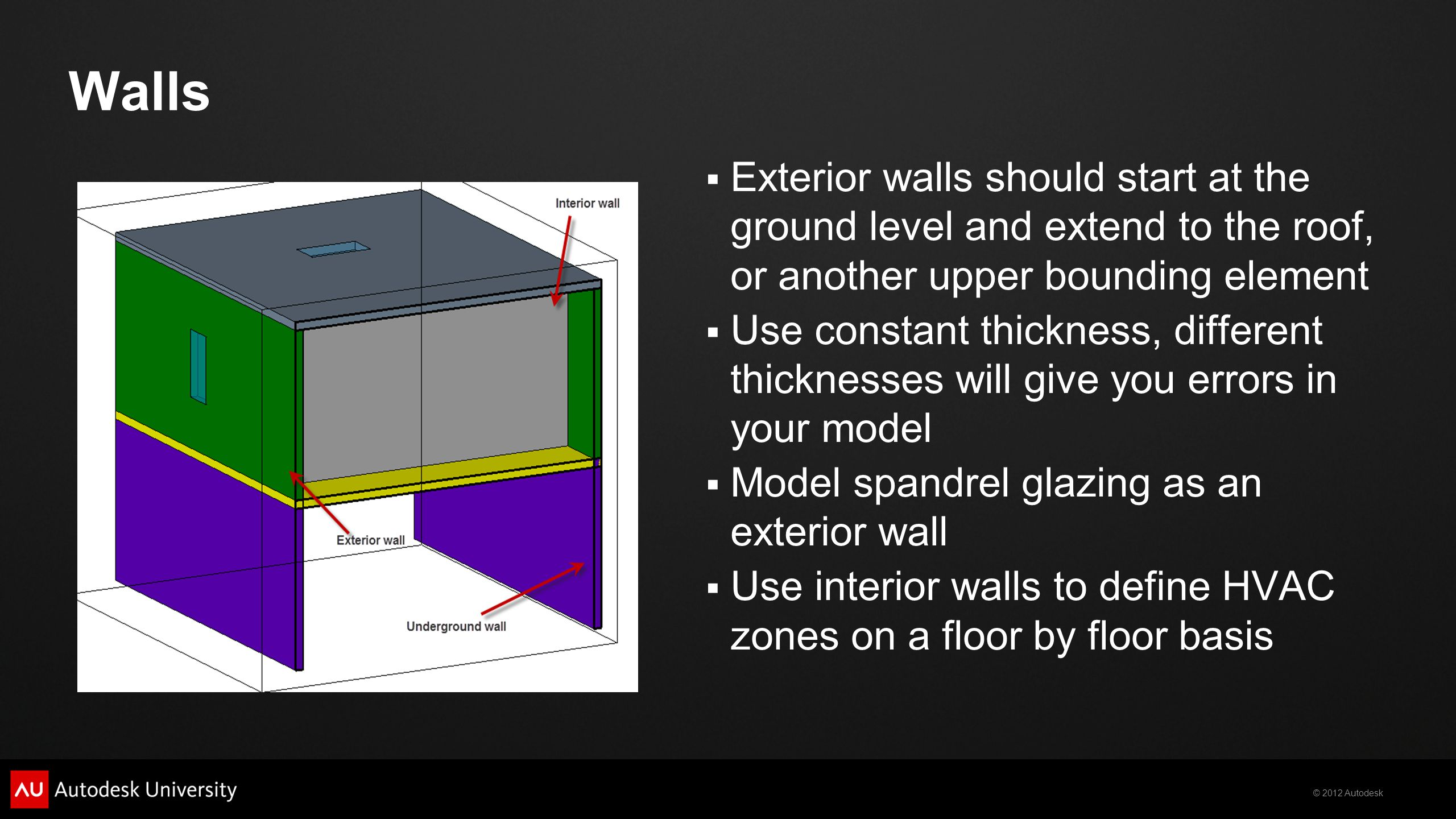 Walls Exterior walls should start at the ground level and extend to the roof, or another upper bounding element.