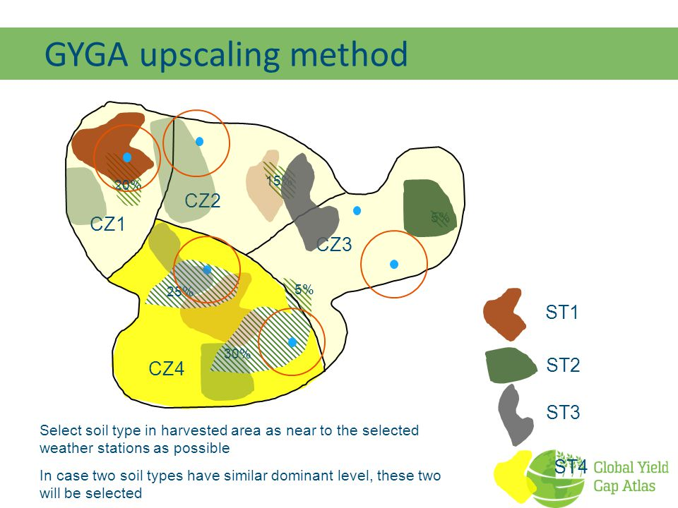 GYGA upscaling method CZ2 CZ1 CZ3 ST1 ST2 CZ4 ST3 ST4