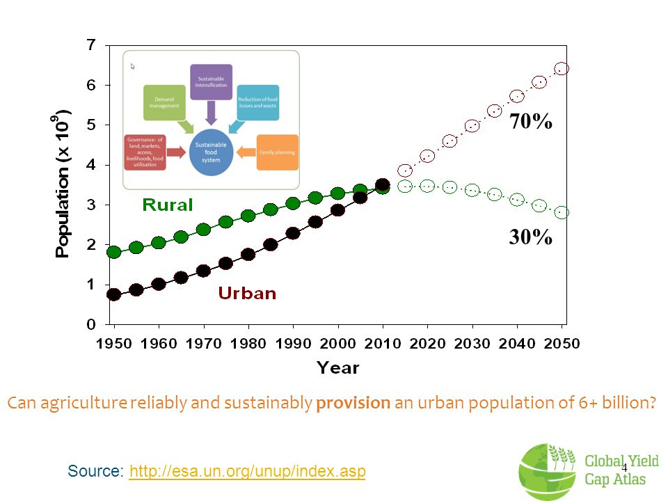 70% 30% Can agriculture reliably and sustainably provision an urban population of 6+ billion Source: http://esa.un.org/unup/index.asp.