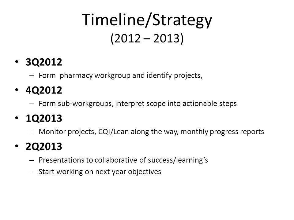 Timeline/Strategy (2012 – 2013)