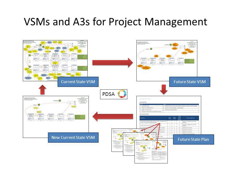 VSMs and A3s for Project Management