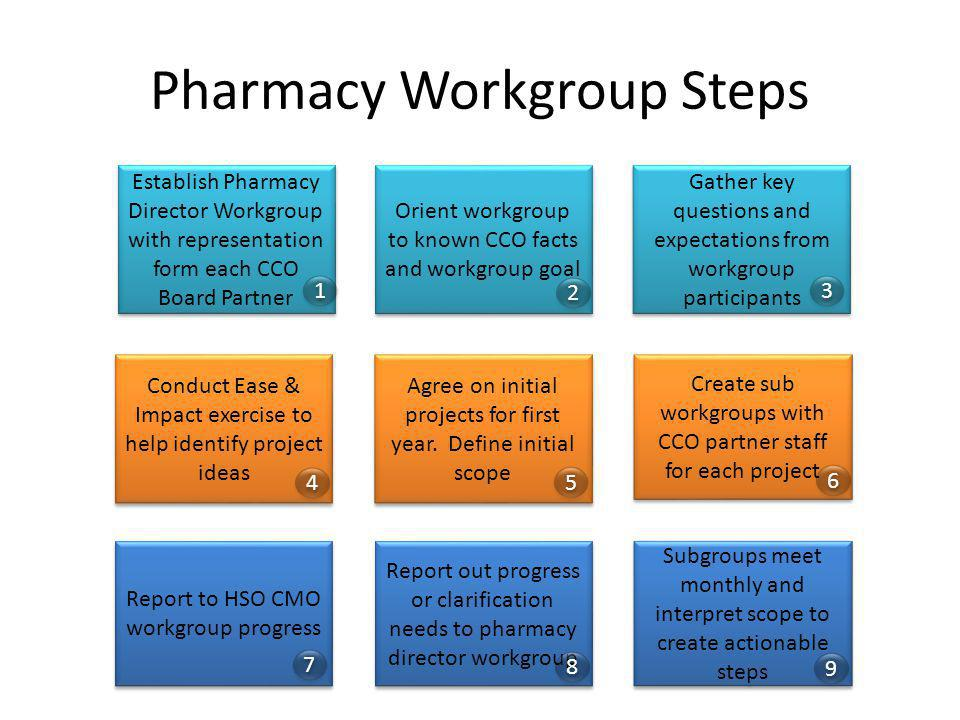 Pharmacy Workgroup Steps