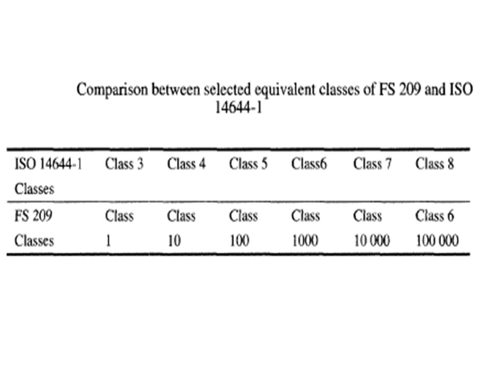 ISO Standard – 14644-1