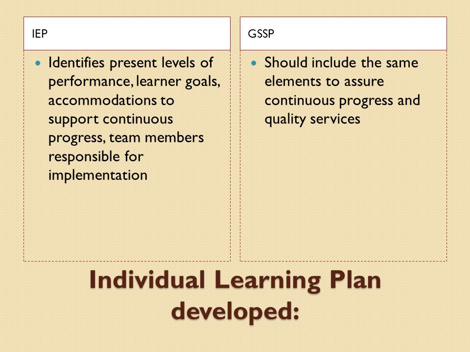 Individual Learning Plan developed:
