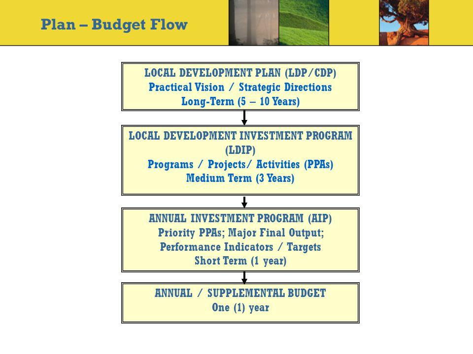Plan – Budget Flow LOCAL DEVELOPMENT PLAN (LDP/CDP)