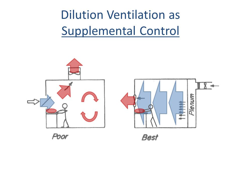 Dilution Ventilation as Supplemental Control