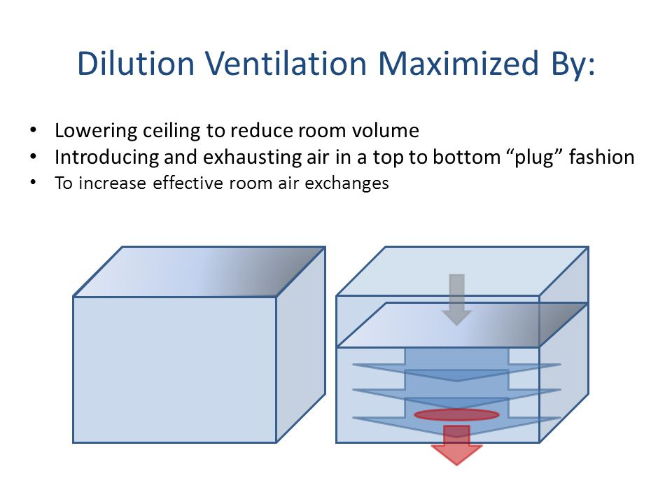 Dilution Ventilation Maximized By: