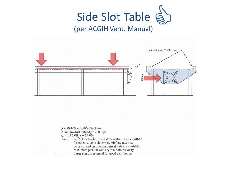 Side Slot Table (per ACGIH Vent. Manual)