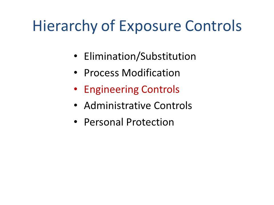 Hierarchy of Exposure Controls