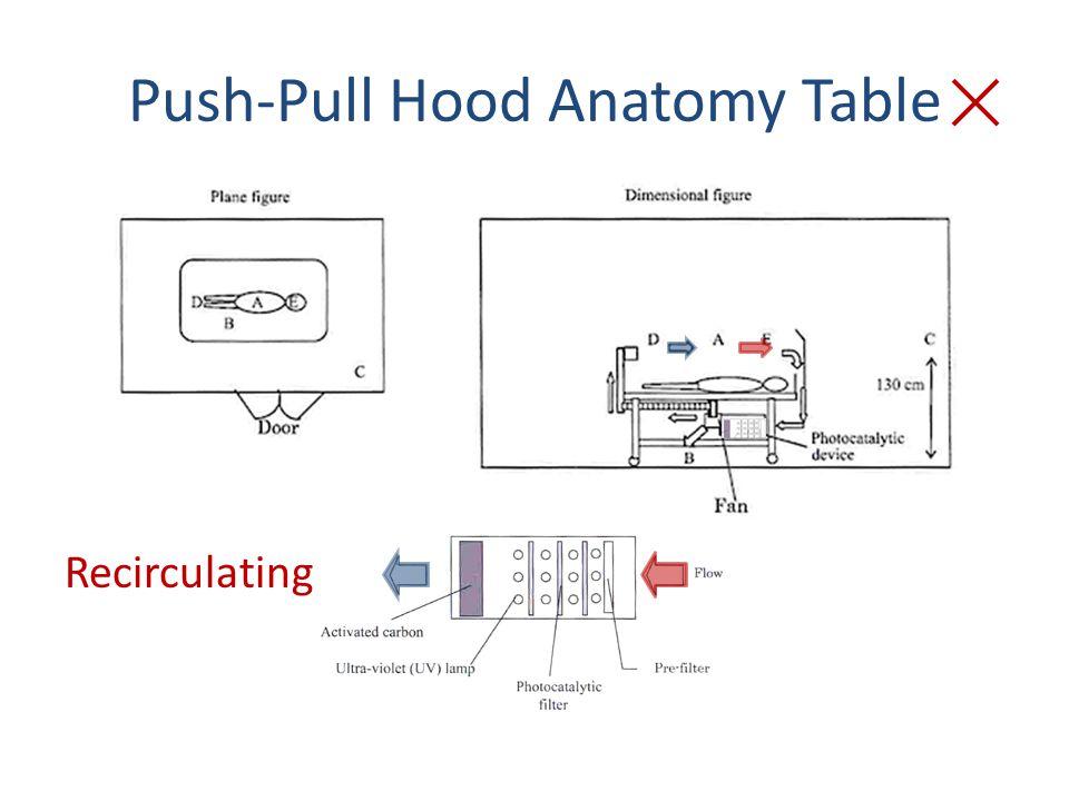 Push-Pull Hood Anatomy Table