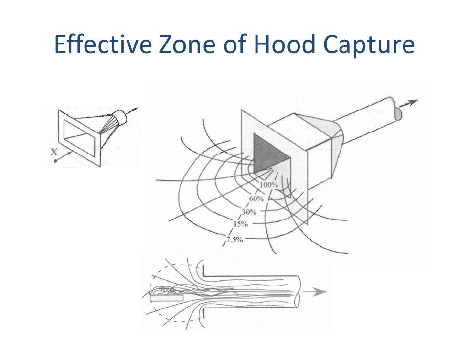 Effective Zone of Hood Capture