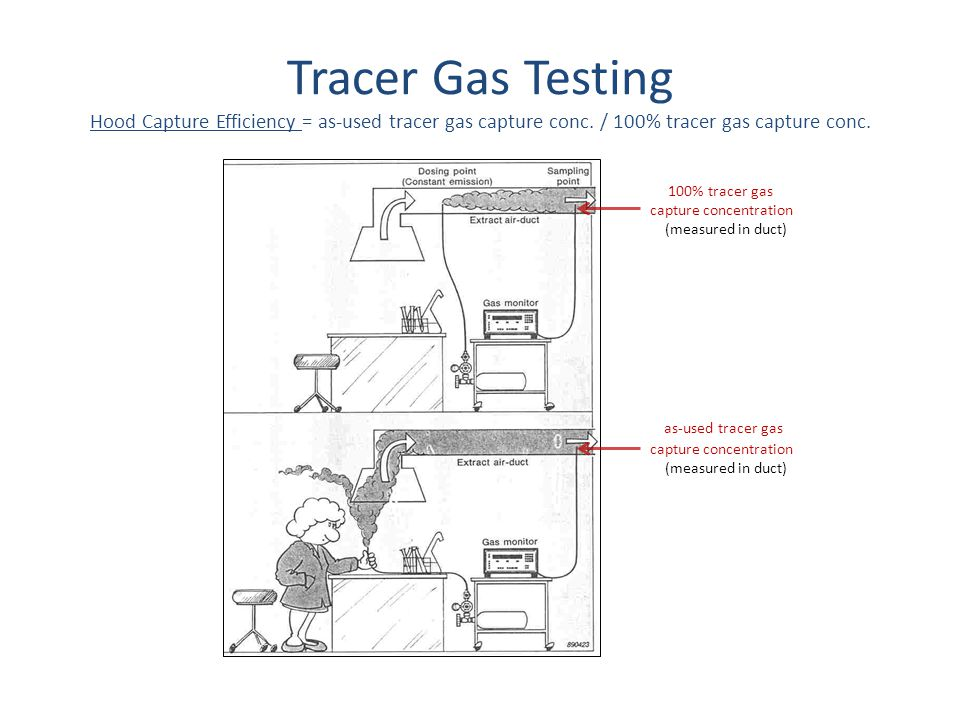 Tracer Gas Testing Hood Capture Efficiency = as-used tracer gas capture conc. / 100% tracer gas capture conc.