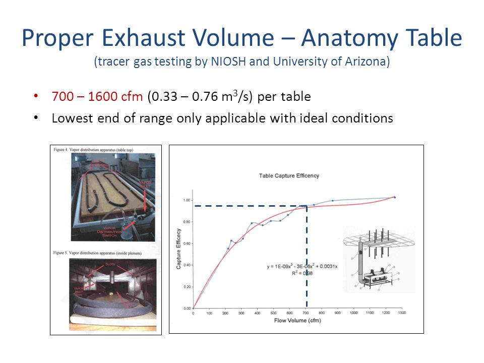 Proper Exhaust Volume – Anatomy Table (tracer gas testing by NIOSH and University of Arizona)