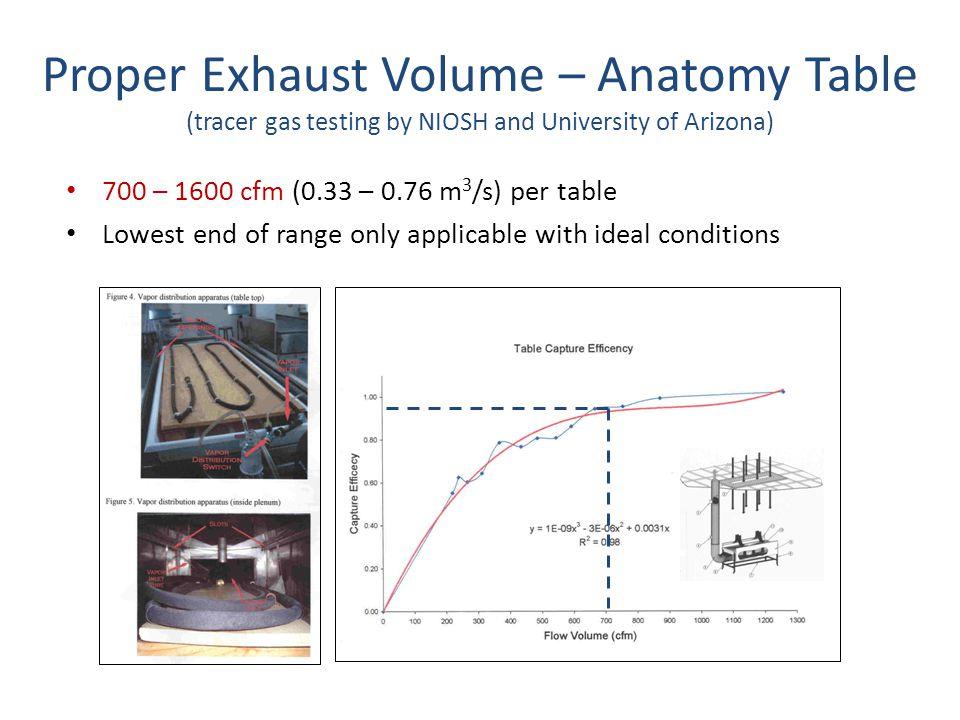 Proper Exhaust Volume – Anatomy Table (tracer gas testing by NIOSH and University of Arizona)