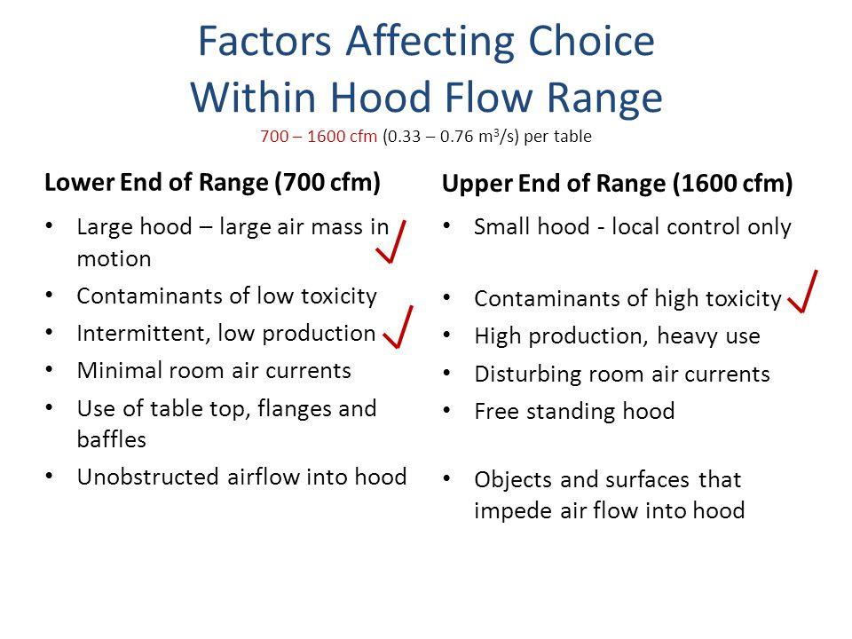 Factors Affecting Choice Within Hood Flow Range 700 – 1600 cfm (0