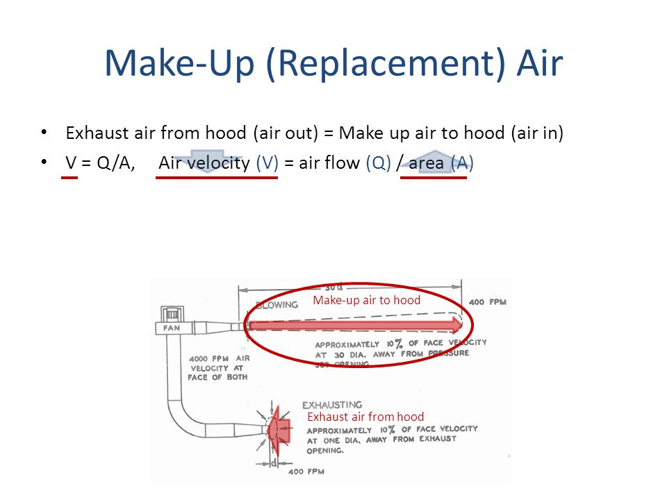 Make-Up (Replacement) Air