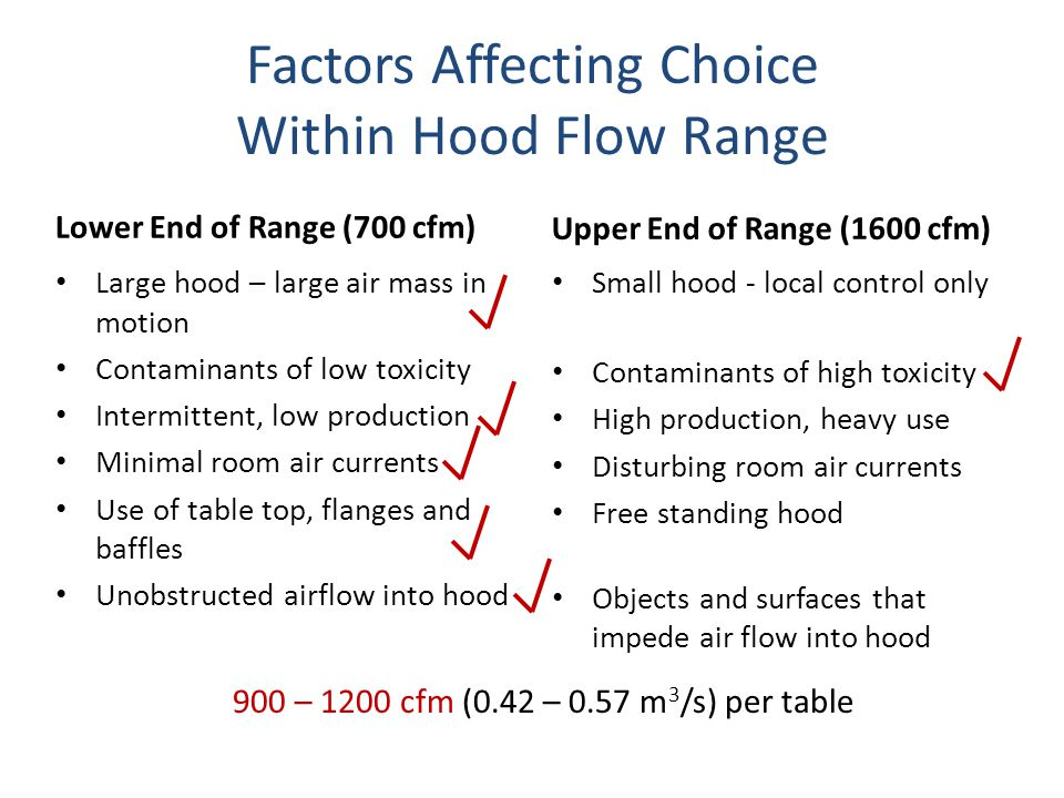 Factors Affecting Choice Within Hood Flow Range