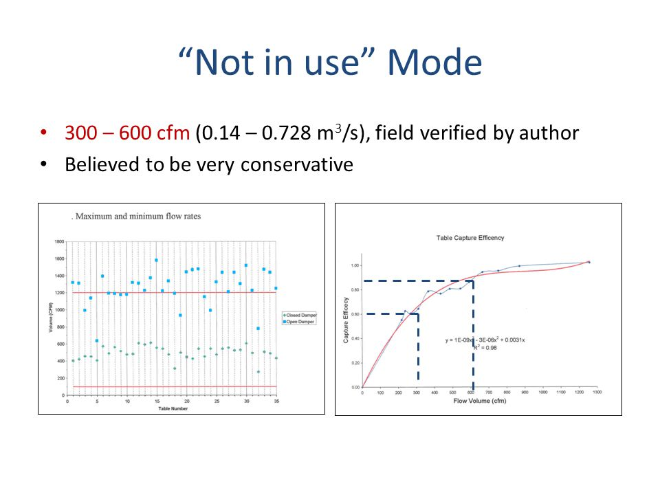 Not in use Mode 300 – 600 cfm (0.14 – 0.728 m3/s), field verified by author. Believed to be very conservative.