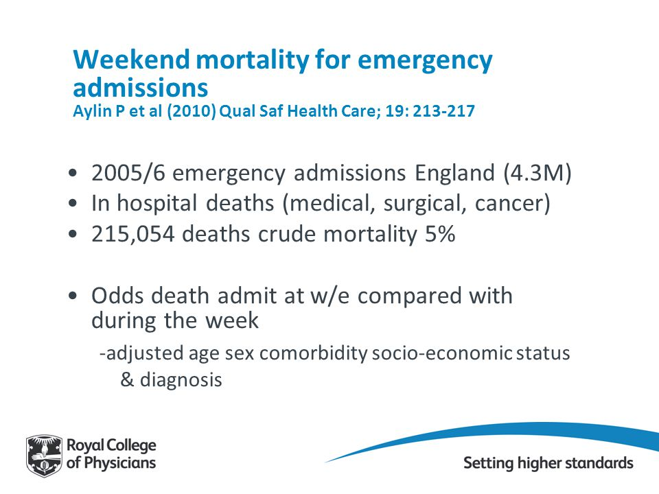 Weekend mortality for emergency admissions Aylin P et al (2010) Qual Saf Health Care; 19: 213-217