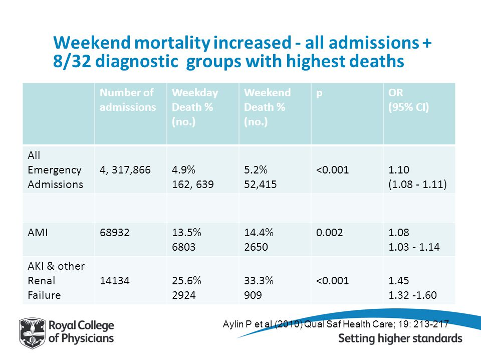 Weekend mortality increased - all admissions + 8/32 diagnostic groups with highest deaths