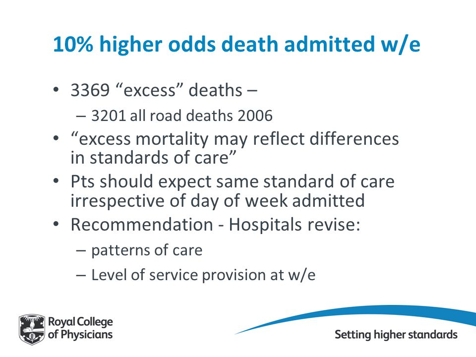 10% higher odds death admitted w/e