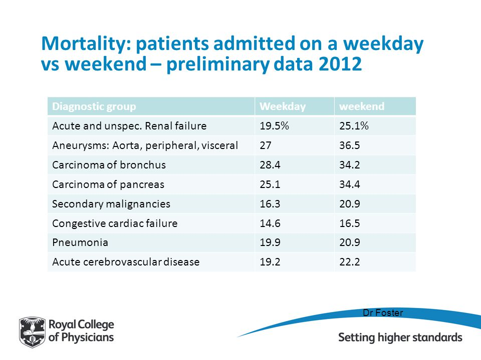 Mortality: patients admitted on a weekday vs weekend – preliminary data 2012