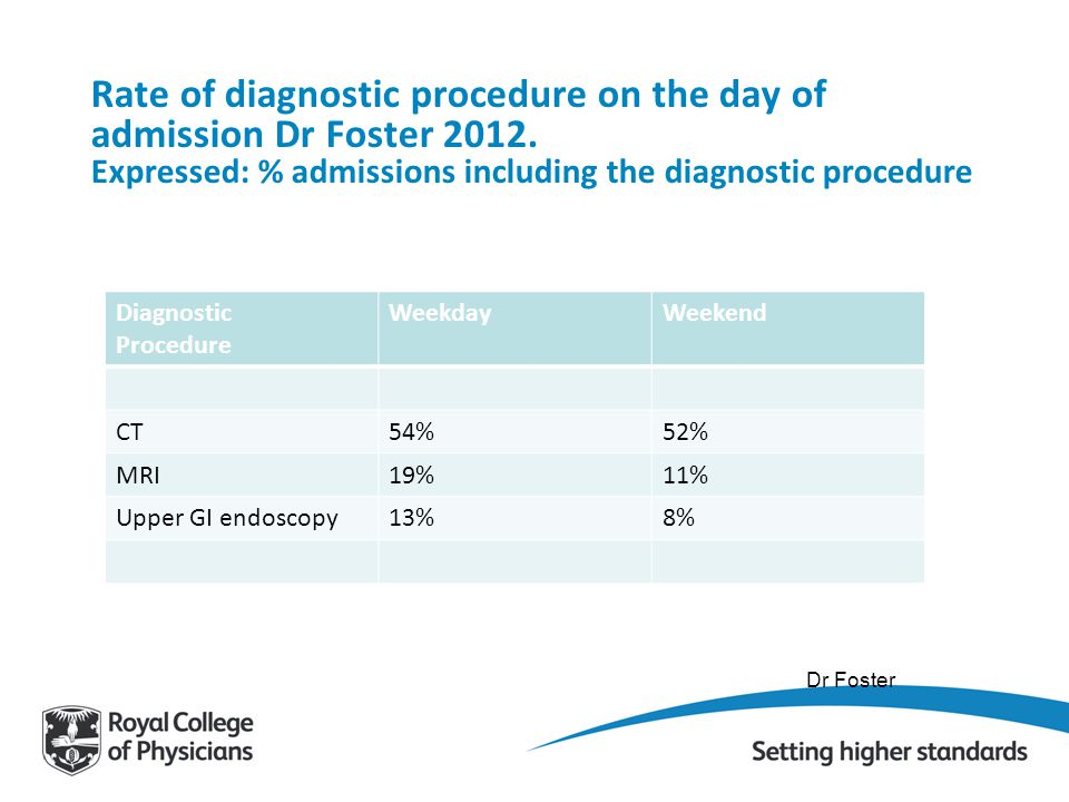 Rate of diagnostic procedure on the day of admission Dr Foster 2012