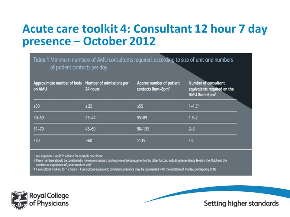 Acute care toolkit 4: Consultant 12 hour 7 day presence – October 2012